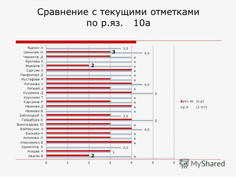 Сравнение с текущими отметками по р.яз. 10а