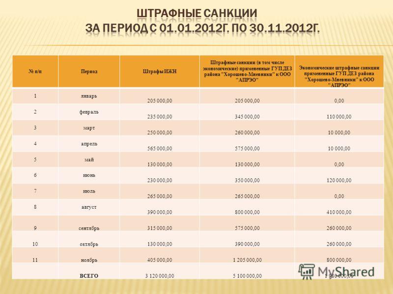 п/пПериодШтрафы ИЖН Штрафные санкции (в том числе экономические) примененные ГУП ДЕЗ района