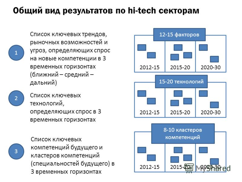 Общий вид результатов по hi-tech секторам Список ключевых трендов, рыночных возможностей и угроз, определяющих спрос на новые компетенции в 3 временных горизонтах (ближний – средний – дальний) 2012-152015-202020-30 12-15 факторов 1 2012-152015-202020
