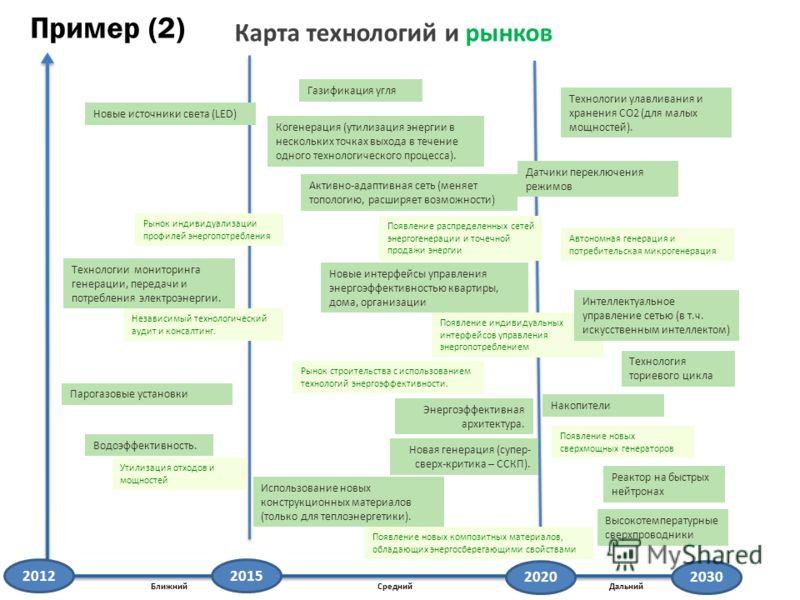 БлижнийСреднийДальний Карта технологий и рынков Энергоэффективная архитектура. Когенерация (утилизация энергии в нескольких точках выхода в течение одного технологического процесса). Высокотемпературные сверхпроводники Водоэффективность. Новые интерф
