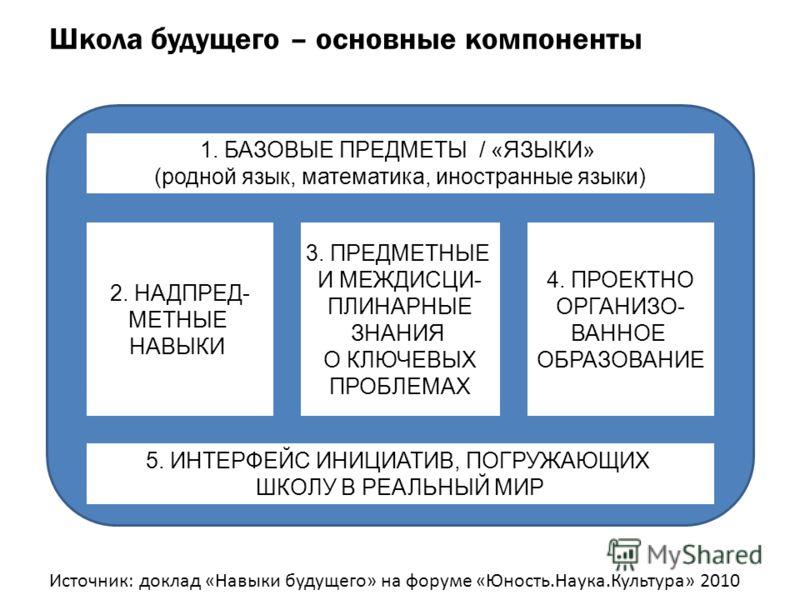 2. НАДПРЕД- МЕТНЫЕ НАВЫКИ 3. ПРЕДМЕТНЫЕ И МЕЖДИСЦИ- ПЛИНАРНЫЕ ЗНАНИЯ О КЛЮЧЕВЫХ ПРОБЛЕМАХ 4. ПРОЕКТНО ОРГАНИЗО- ВАННОЕ ОБРАЗОВАНИЕ 5. ИНТЕРФЕЙС ИНИЦИАТИВ, ПОГРУЖАЮЩИХ ШКОЛУ В РЕАЛЬНЫЙ МИР 1. БАЗОВЫЕ ПРЕДМЕТЫ / «ЯЗЫКИ» (родной язык, математика, иностр