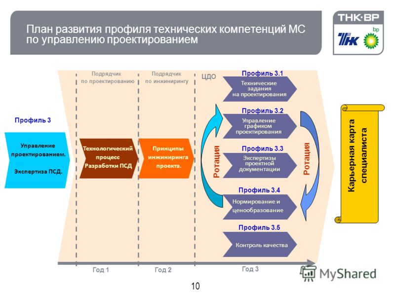 10 План развития профиля технических компетенций МС по управлению проектированием Управление проектированием. Экспертиза ПСД. Технические задания на проектирования Управление графиком проектирования Профиль 3 Профиль 3.1 Профиль 3.2 Экспертизы проект