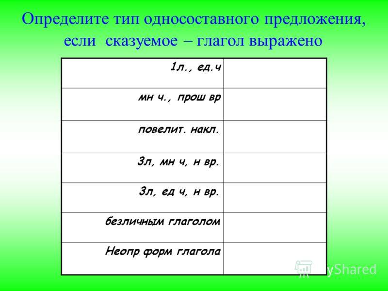 Определите тип односоставного предложения, если сказуемое – глагол выражено 1л., ед.ч мн ч., прош вр повелит. накл. 3л, мн ч, н вр. 3л, ед ч, н вр. безличным глаголом Неопр форм глагола