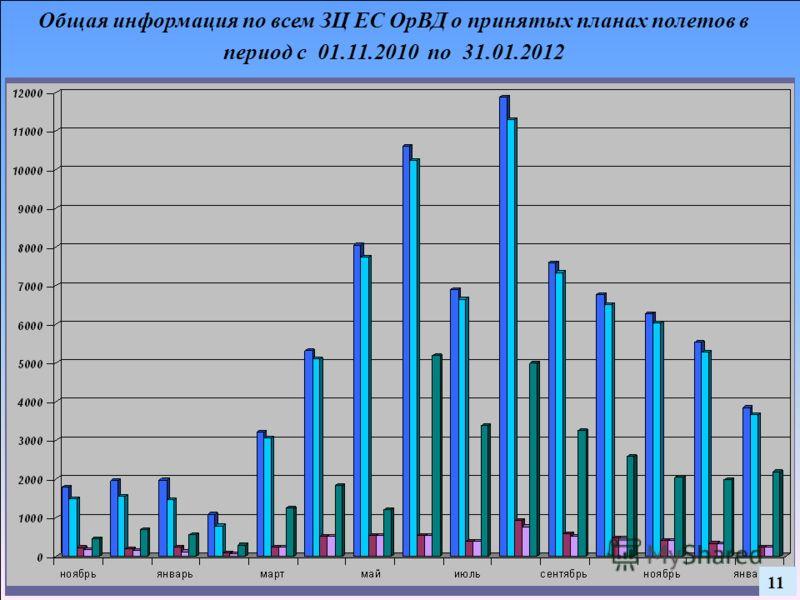 Общая информация по всем ЗЦ ЕС ОрВД о принятых планах полетов в период с 01.11.2010 по 31.01.2012 11