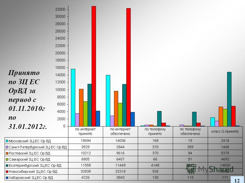 Принято по ЗЦ ЕС ОрВД за период с 01.11.2010г по 31.01.2012г. 12