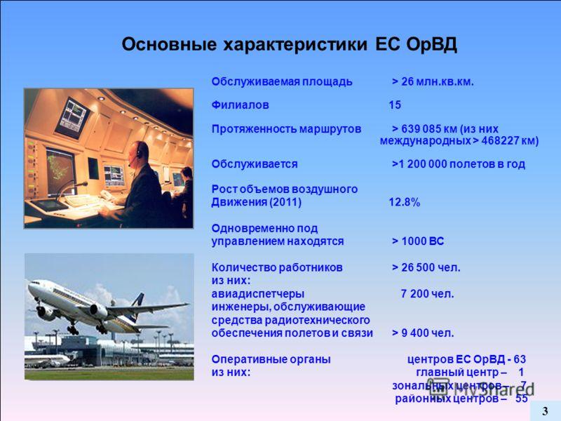 Обслуживаемая площадь > 26 млн.кв.км. Филиалов 15 Протяженность маршрутов > 639 085 км (из них международных > 468227 км) Обслуживается >1 200 000 полетов в год Рост объемов воздушного Движения (2011) 12.8% Одновременно под управлением находятся > 10