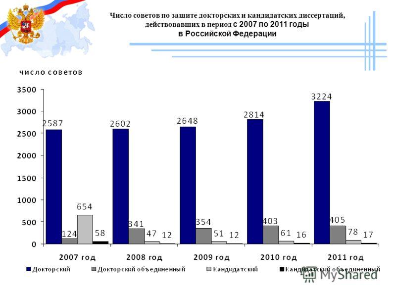 Число советов по защите докторских и кандидатских диссертаций, действовавших в период с 2007 по 2011 годы в Российской Федерации