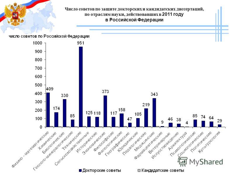 Число советов по защите докторских и кандидатских диссертаций, по отраслям науки, действовавших в 2011 году в Российской Федерации