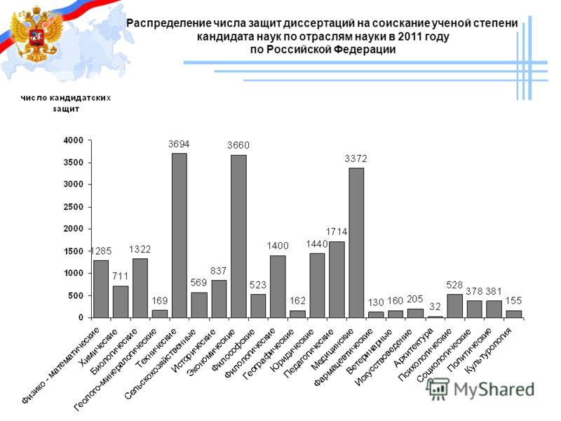 Распределение числа защит диссертаций на соискание ученой степени кандидата наук по отраслям науки в 2011 году по Российской Федерации