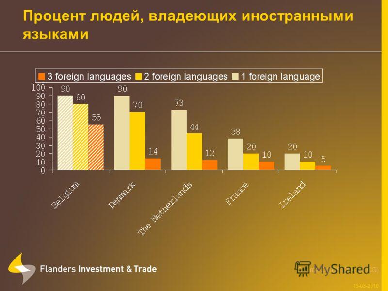 Процент людей, владеющих иностранными языками 16-03-2010 Source: OCDE1994 (SFCG)