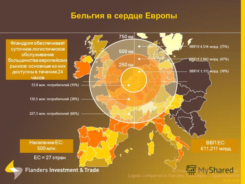 Фландрия обеспечивает суточное логистическое обслуживание большинства европейских рынков: основные из них доступны в течение 24 часов 750 км 227,3 млн. потребителей (66%) ВВП 4,514 млрд. (75%) Бельгия в сердце Европы 500 км 130,5 млн. потребителей (3