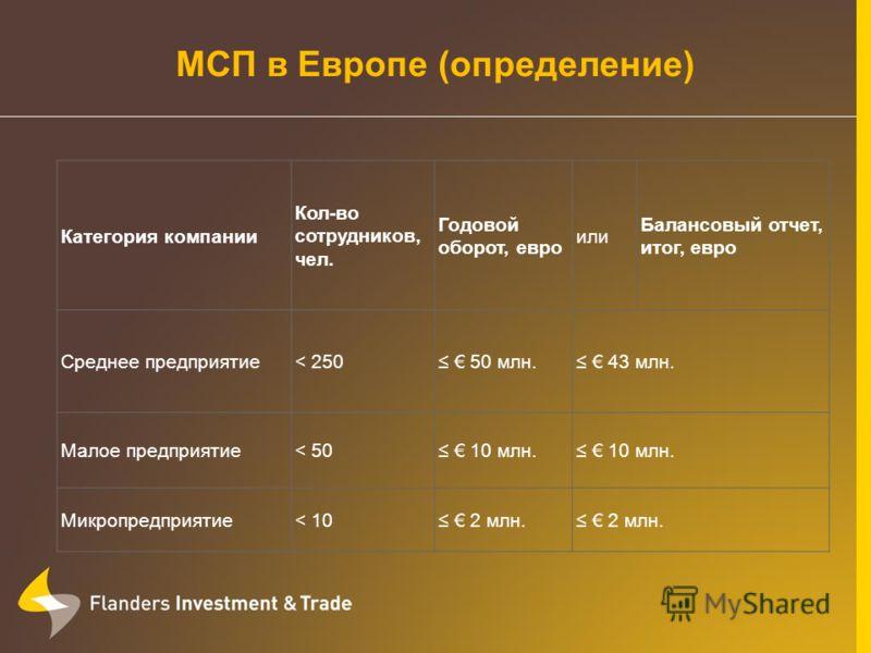 Категория компании Кол-во сотрудников, чел. Годовой оборот, евро или Балансовый отчет, итог, евро Среднее предприятие< 250 50 млн. 43 млн. Малое предприятие< 50 10 млн. Микропредприятие< 10 2 млн. МСП в Европе (определение)