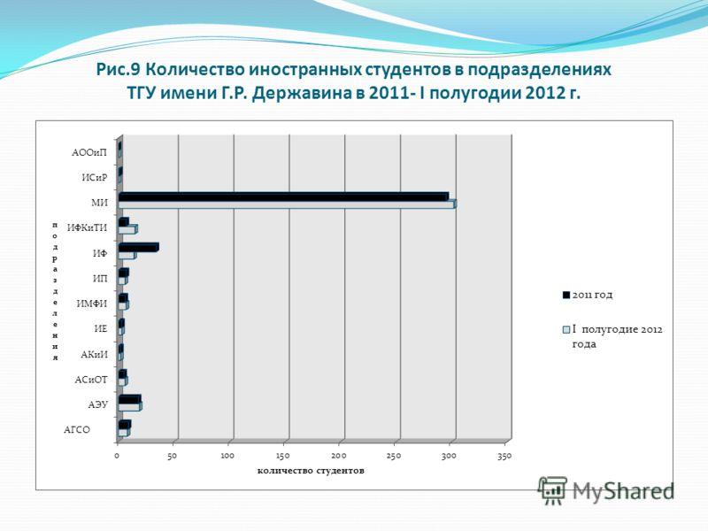 Рис.9 Количество иностранных студентов в подразделениях ТГУ имени Г.Р. Державина в 2011- I полугодии 2012 г.