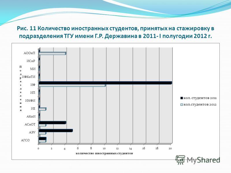 Рис. 11 Количество иностранных студентов, принятых на стажировку в подразделения ТГУ имени Г.Р. Державина в 2011- I полугодии 2012 г.