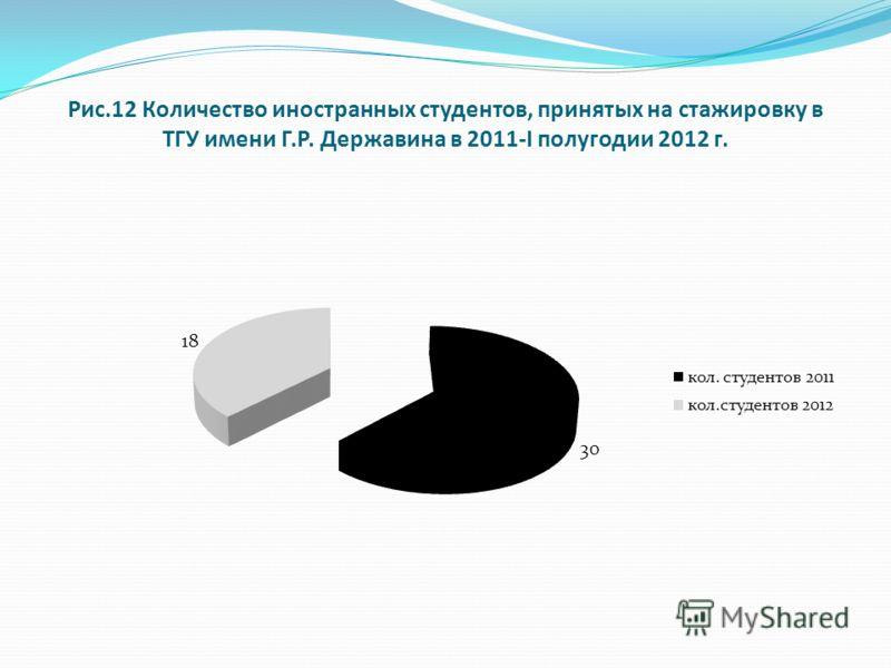 Рис.12 Количество иностранных студентов, принятых на стажировку в ТГУ имени Г.Р. Державина в 2011-I полугодии 2012 г.