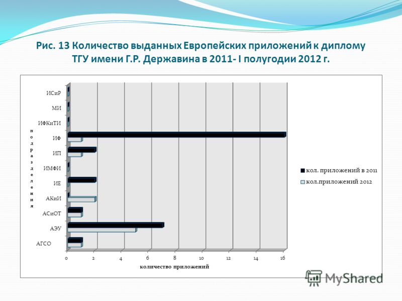 Рис. 13 Количество выданных Европейских приложений к диплому ТГУ имени Г.Р. Державина в 2011- I полугодии 2012 г.