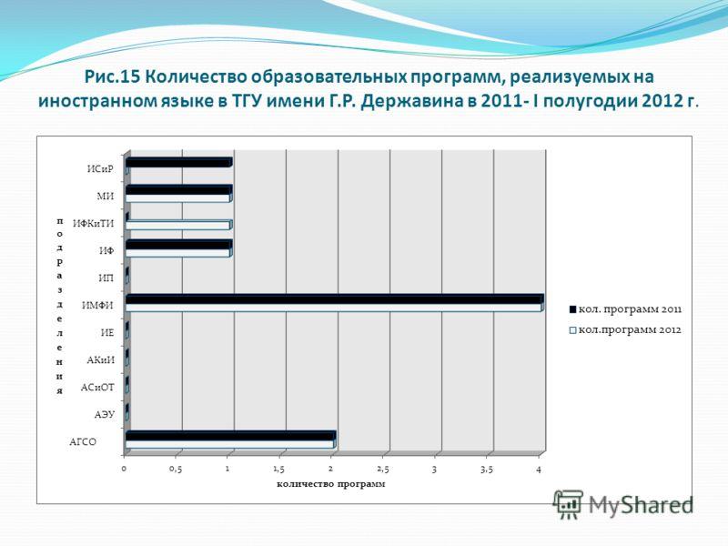 Рис.15 Количество образовательных программ, реализуемых на иностранном языке в ТГУ имени Г.Р. Державина в 2011- I полугодии 2012 г.