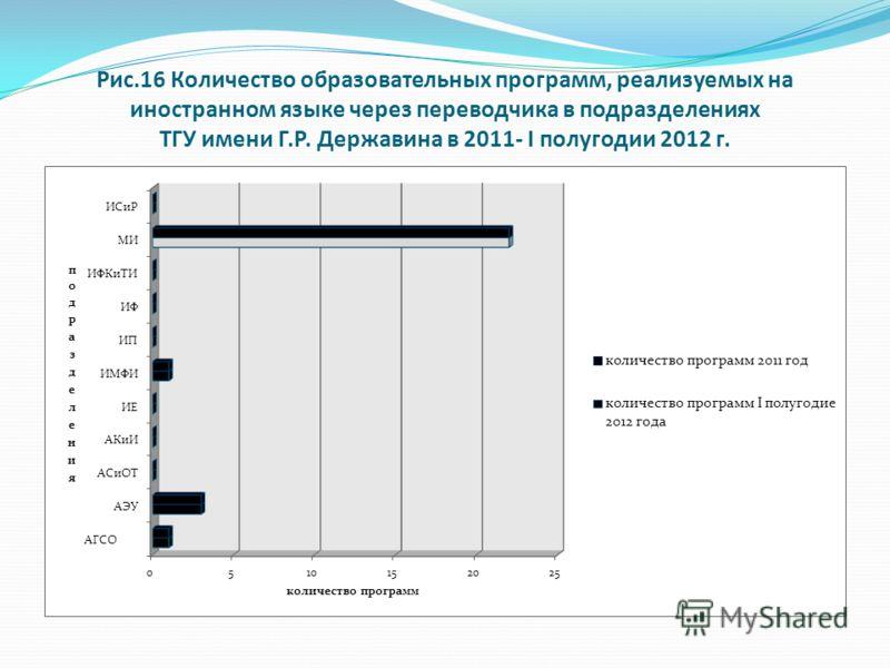 Рис.16 Количество образовательных программ, реализуемых на иностранном языке через переводчика в подразделениях ТГУ имени Г.Р. Державина в 2011- I полугодии 2012 г.