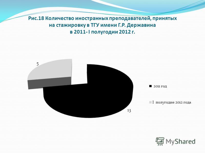 Рис.18 Количество иностранных преподавателей, принятых на стажировку в ТГУ имени Г.Р. Державина в 2011- I полугодии 2012 г.