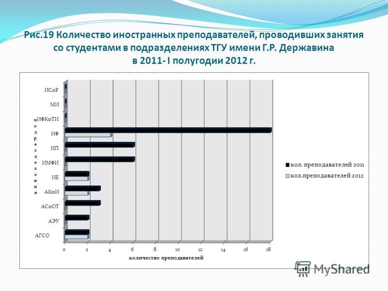 Рис.19 Количество иностранных преподавателей, проводивших занятия со студентами в подразделениях ТГУ имени Г.Р. Державина в 2011- I полугодии 2012 г.
