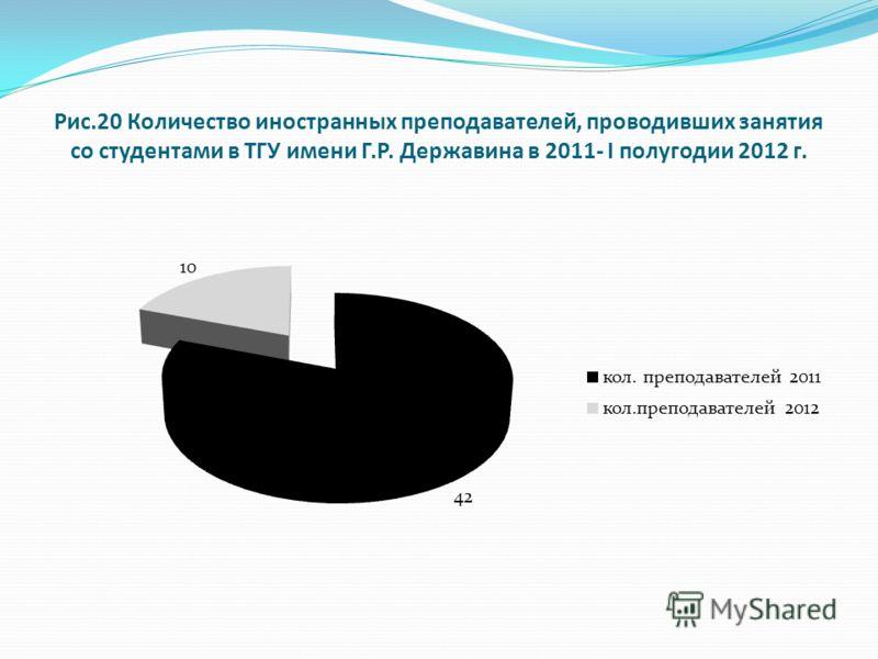 Рис.20 Количество иностранных преподавателей, проводивших занятия со студентами в ТГУ имени Г.Р. Державина в 2011- I полугодии 2012 г.