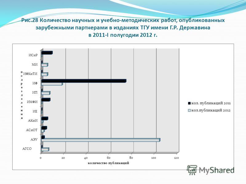 Рис.28 Количество научных и учебно-методических работ, опубликованных зарубежными партнерами в изданиях ТГУ имени Г.Р. Державина в 2011-I полугодии 2012 г.
