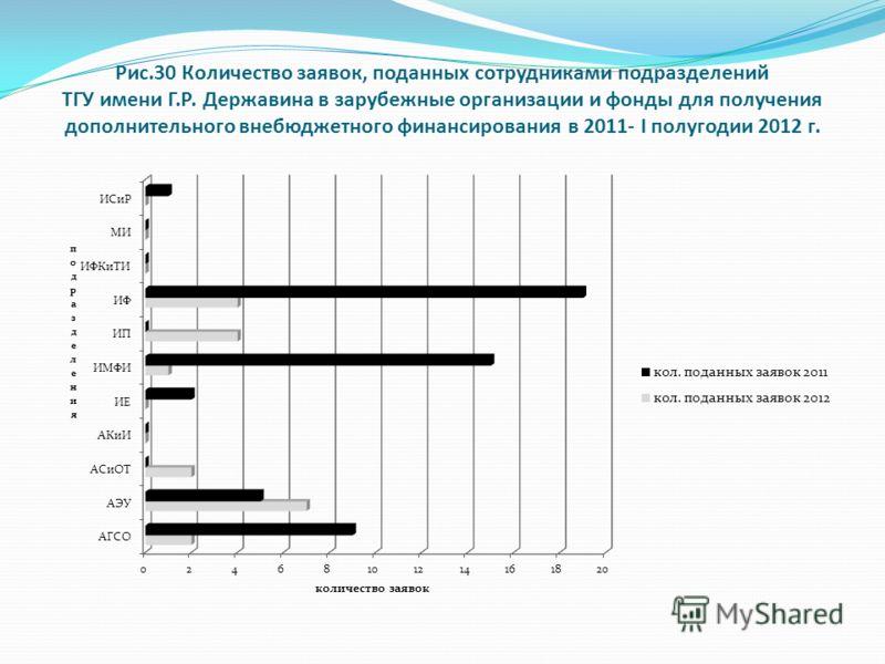 Рис.30 Количество заявок, поданных сотрудниками подразделений ТГУ имени Г.Р. Державина в зарубежные организации и фонды для получения дополнительного внебюджетного финансирования в 2011- I полугодии 2012 г.