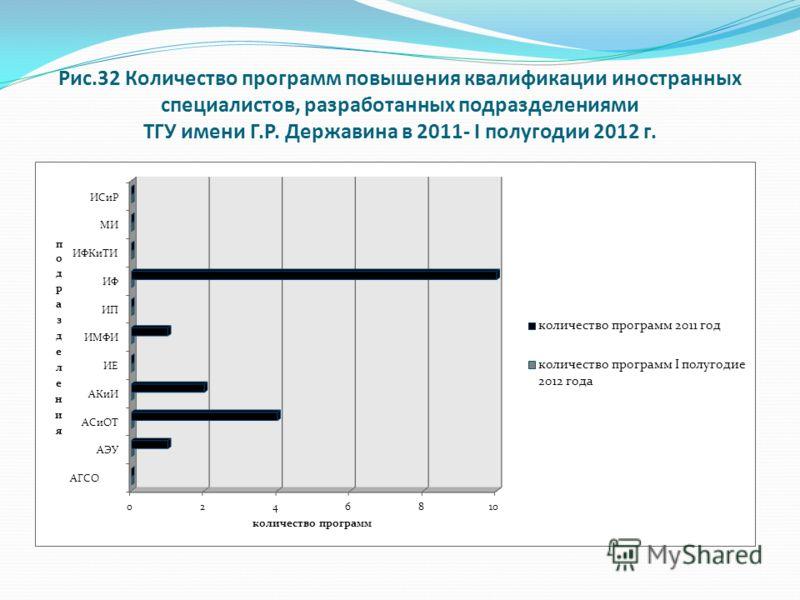 Рис.32 Количество программ повышения квалификации иностранных специалистов, разработанных подразделениями ТГУ имени Г.Р. Державина в 2011- I полугодии 2012 г.