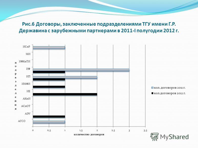 Рис.6 Договоры, заключенные подразделениями ТГУ имени Г.Р. Державина с зарубежными партнерами в 2011-I полугодии 2012 г.