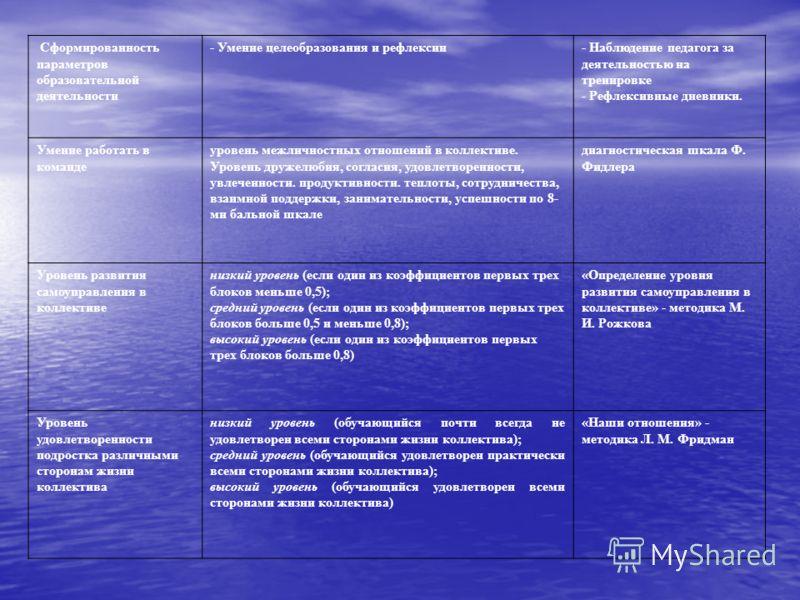 Сформированность параметров образовательной деятельности - Умение целеобразования и рефлексии- Наблюдение педагога за деятельностью на тренировке - Рефлексивные дневники. Умение работать в команде уровень межличностных отношений в коллективе. Уровень