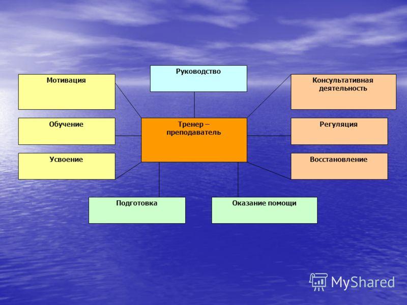 Тренер – преподаватель Руководство Консультативная деятельность Регуляция Восстановление Оказание помощиПодготовка Мотивация Обучение Усвоение