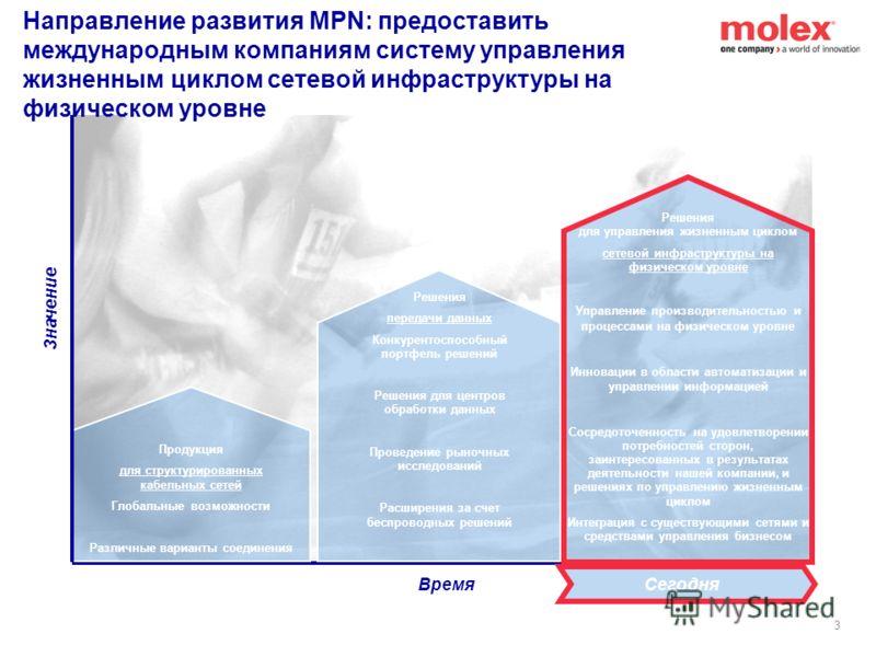 2 Вопросы О компании Molex Premise Networks (MPN) О программе по работе с деловыми партнерами MPN Услуги программы –Гарантии –Обучение –Поддержка клиентов –Услуги технической поддержки