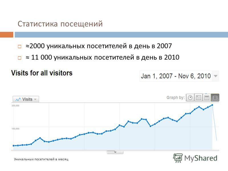 Статистика посещений 2000 уникальных посетителей в день в 2007 11 000 уникальных посетителей в день в 2010 Уникальных посетителей в месяц