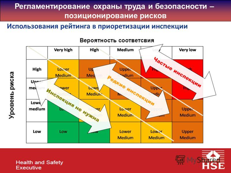 Использования рейтинга в приоретизации инспекции Вероятность соответсвия Уровень риска Частые инспекции Редкие инспекции Инспекция не нужна Регламентирование охраны труда и безопасности – позиционирование рисков