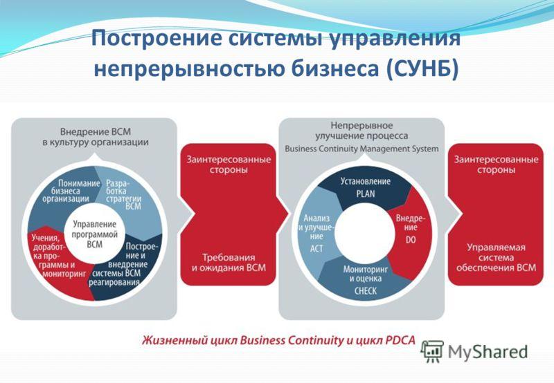 Построение системы управления непрерывностью бизнеса (СУНБ)