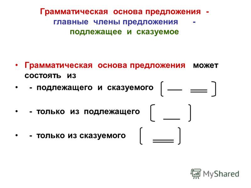Грамматическая основа предложения - главные члены предложения - подлежащее и сказуемое Грамматическая основа предложения может состоять из - подлежащего и сказуемого - только из подлежащего - только из сказуемого