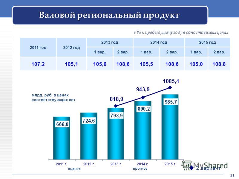 Валовой региональный продукт 2011 год2012 год 2013 год2014 год2015 год 1 вар.2 вар.1 вар.2 вар.1 вар.2 вар. 107,2105,1105,6108,6105,5108,6105,0108,8 млрд. руб. в ценах соответствующих лет 2 вариант в % к предыдущему году в сопоставимых ценах оценка п