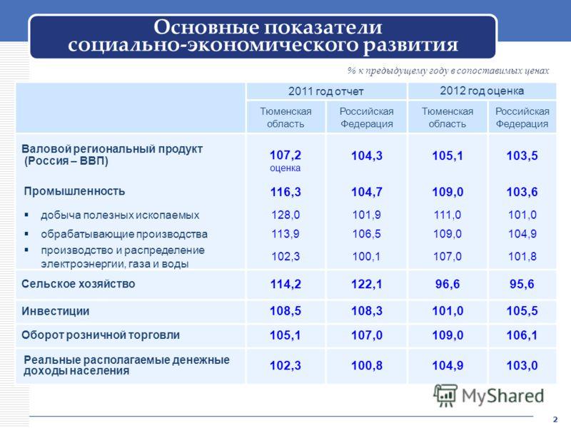 Основные показатели социально-экономического развития 2 2011 год отчет 2012 год оценка Тюменская область Российская Федерация Тюменская область Российская Федерация Валовой региональный продукт (Россия – ВВП) 107,2 оценка 104,3105,1103,5 Промышленнос