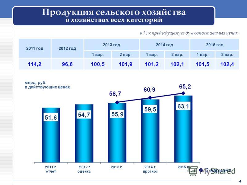 Продукция сельского хозяйства в хозяйствах всех категорий 2011 год2012 год 2013 год2014 год2015 год 1 вар.2 вар.1 вар.2 вар.1 вар.2 вар. 114,296,6100,5101,9101,2102,1101,5102,4 млрд. руб. в действующих ценах в % к предыдущему году в сопоставимых цена