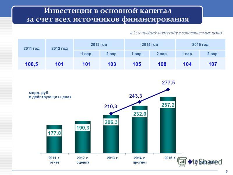 Инвестиции в основной капитал за счет всех источников финансирования 2011 год2012 год 2013 год2014 год2015 год 1 вар.2 вар.1 вар.2 вар.1 вар.2 вар. 108,5101 103105108104107 млрд. руб. в действующих ценах 2 вариант в % к предыдущему году в сопоставимы
