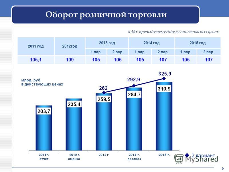 Оборот розничной торговли 2011 год2012год 2013 год2014 год2015 год 1 вар.2 вар.1 вар.2 вар.1 вар.2 вар. 105,1109105106105107105107 млрд. руб. в действующих ценах 2 вариант в % к предыдущему году в сопоставимых ценах 9