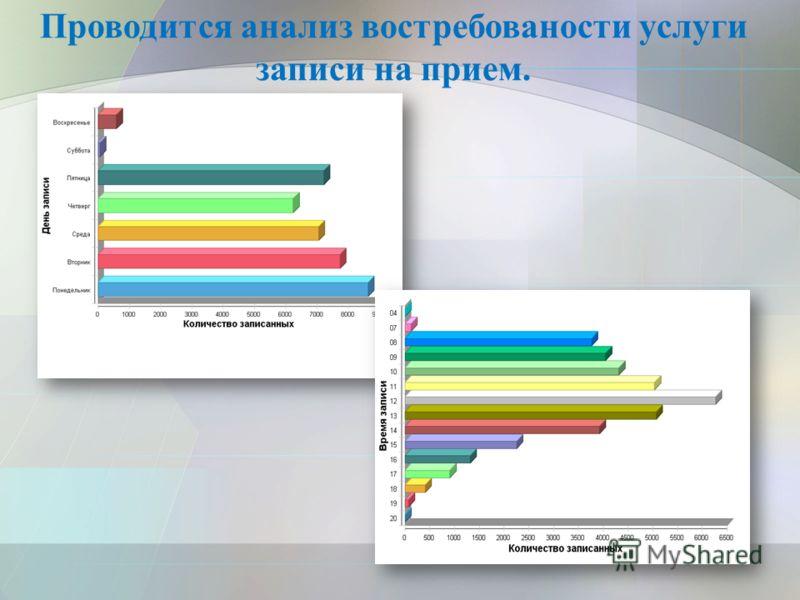 Проводится анализ востребованости услуги записи на прием.