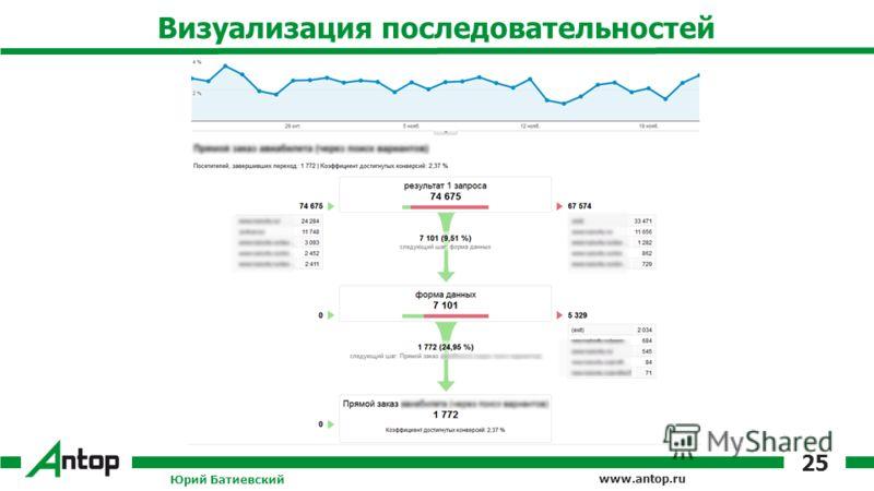 www.antop.ru Визуализация последовательностей Юрий Батиевский 25