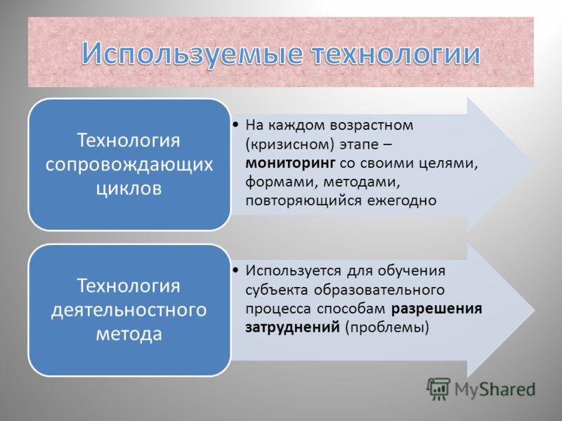 На каждом возрастном (кризисном) этапе – мониторинг со своими целями, формами, методами, повторяющийся ежегодно Технология сопровождающих циклов Используется для обучения субъекта образовательного процесса способам разрешения затруднений (проблемы) Т