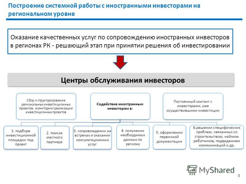 Оказание качественных услуг по сопровождению иностранных инвесторов в регионах РК - решающий этап при принятии решения об инвестировании Построение системной работы с иностранными инвесторами на региональном уровне 3 Центры обслуживания инвесторов По