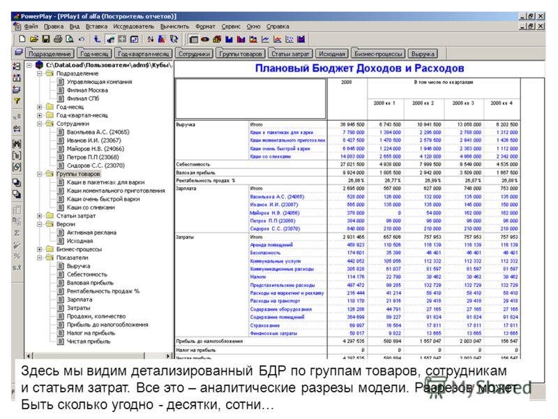 Здесь мы видим детализированный БДР по группам товаров, сотрудникам и статьям затрат. Все это – аналитические разрезы модели. Разрезов может Быть сколько угодно - десятки, сотни…