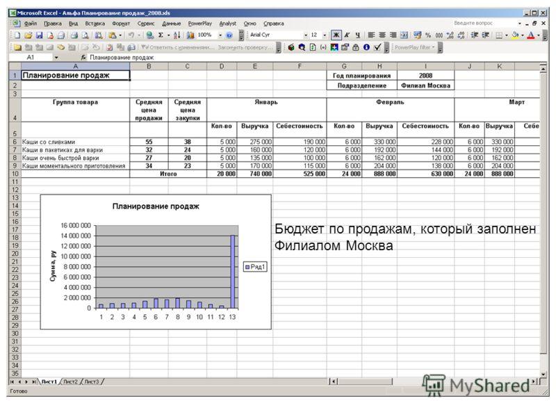 Бюджет по продажам, который заполнен Филиалом Москва
