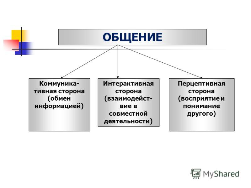 ОБЩЕНИЕ Коммуника- тивная сторона (обмен информацией) Интерактивная сторона (взаимодейст- вие в совместной деятельности) Перцептивная сторона (восприятие и понимание другого)
