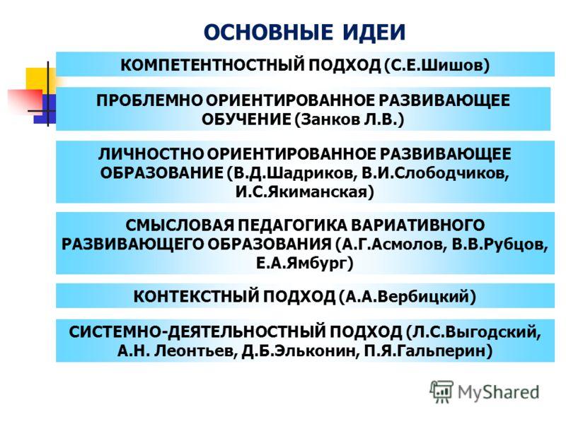 ОСНОВНЫЕ ИДЕИ КОМПЕТЕНТНОСТНЫЙ ПОДХОД (С.Е.Шишов) ПРОБЛЕМНО ОРИЕНТИРОВАННОЕ РАЗВИВАЮЩЕЕ ОБУЧЕНИЕ (Занков Л.В.) ЛИЧНОСТНО ОРИЕНТИРОВАННОЕ РАЗВИВАЮЩЕЕ ОБРАЗОВАНИЕ (В.Д.Шадриков, В.И.Слободчиков, И.С.Якиманская) СМЫСЛОВАЯ ПЕДАГОГИКА ВАРИАТИВНОГО РАЗВИВА