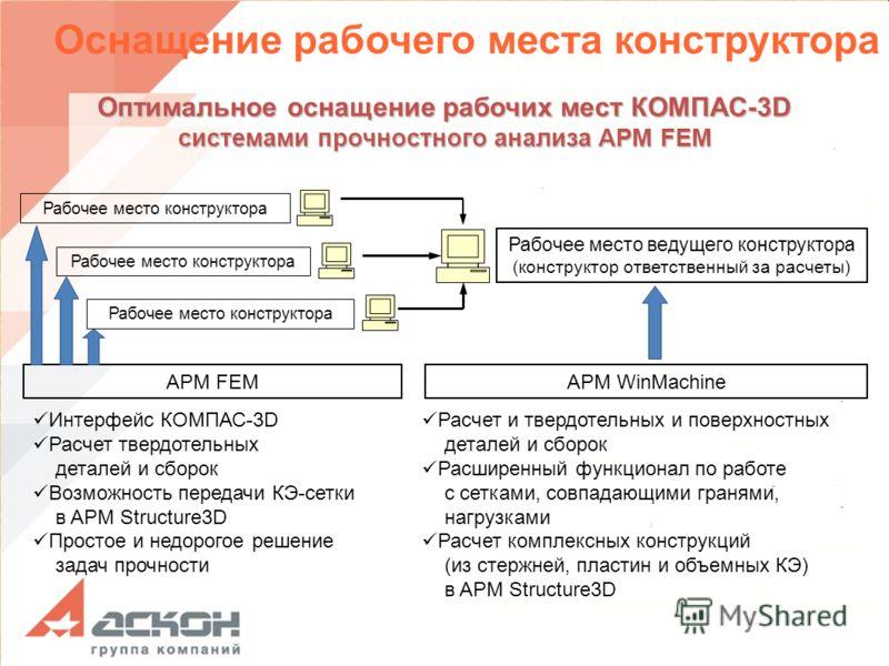 APM FEMAPM WinMachine Интерфейс КОМПАС-3D Расчет твердотельных деталей и сборок Возможность передачи КЭ-сетки в APM Structure3D Простое и недорогое решение задач прочности Расчет и твердотельных и поверхностных деталей и сборок Расширенный функционал